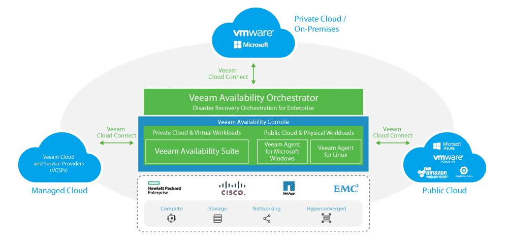 Veeam – NEW Veeam Agent for Microsoft Windows 2 0