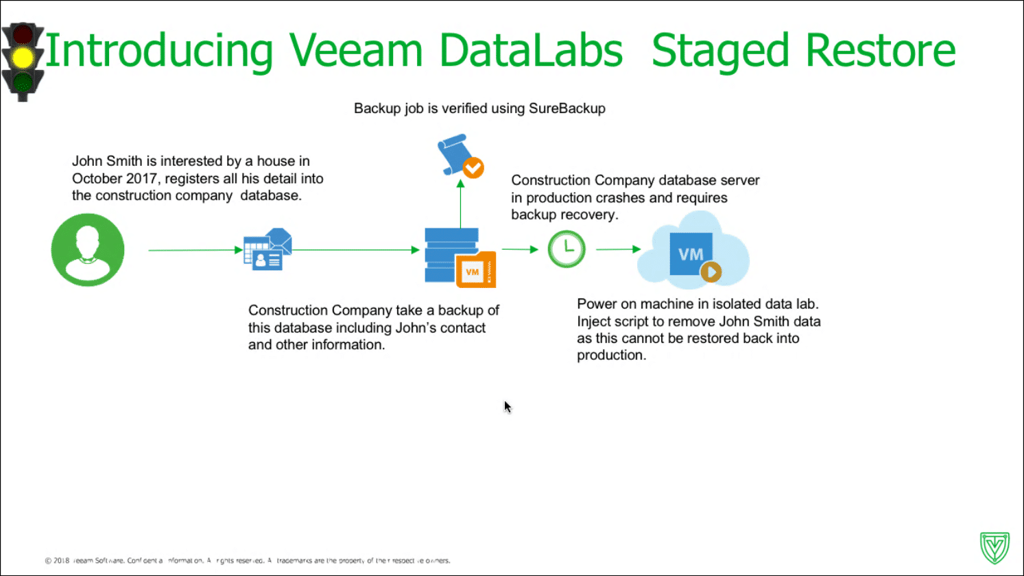 Veeam – driftar's Blog